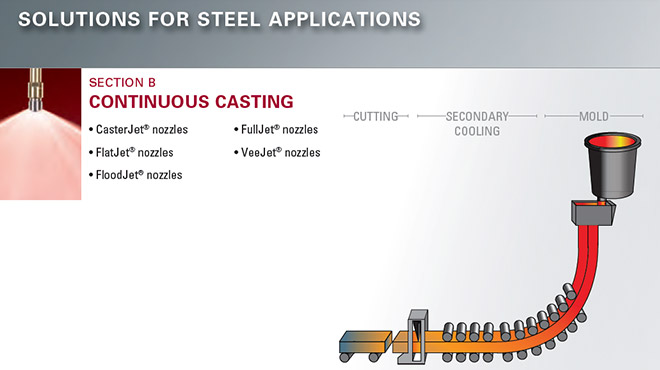 continuous casting diagram