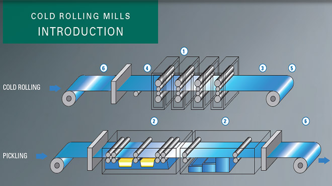cold rolling mill diagram